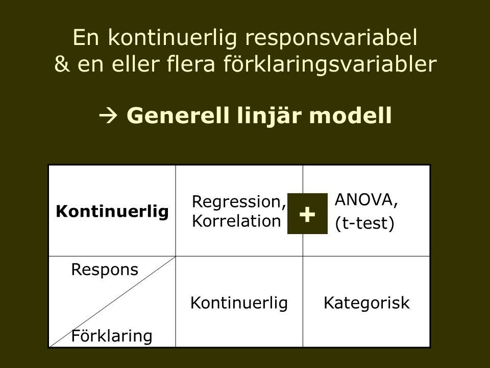 Kontinuerlig Regression, Korrelation ANOVA, (t-test) Respons Förklaring KontinuerligKategorisk En kontinuerlig responsvariabel & en eller flera förkla