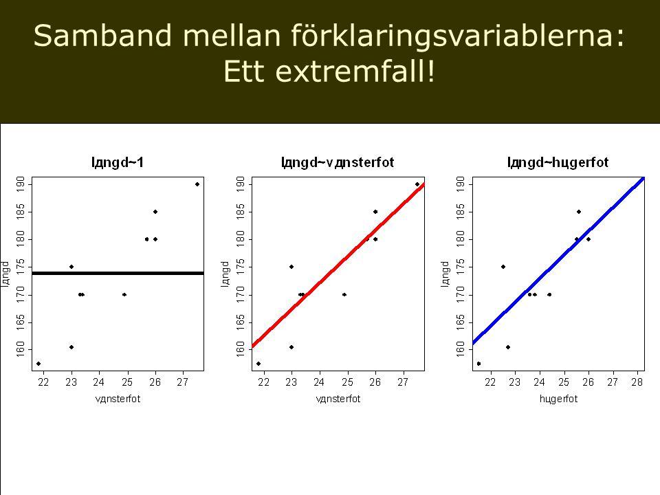 Samband mellan förklaringsvariablerna: Ett extremfall!
