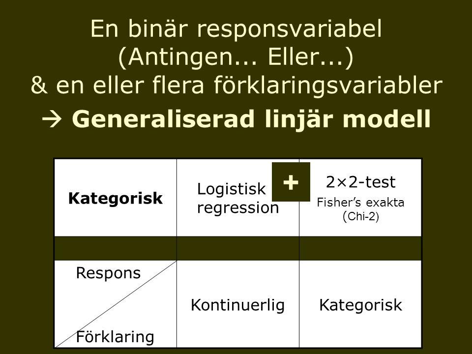 En binär responsvariabel (Antingen... Eller...) & en eller flera förklaringsvariabler  Generaliserad linjär modell Kategorisk Logistisk regression 2×