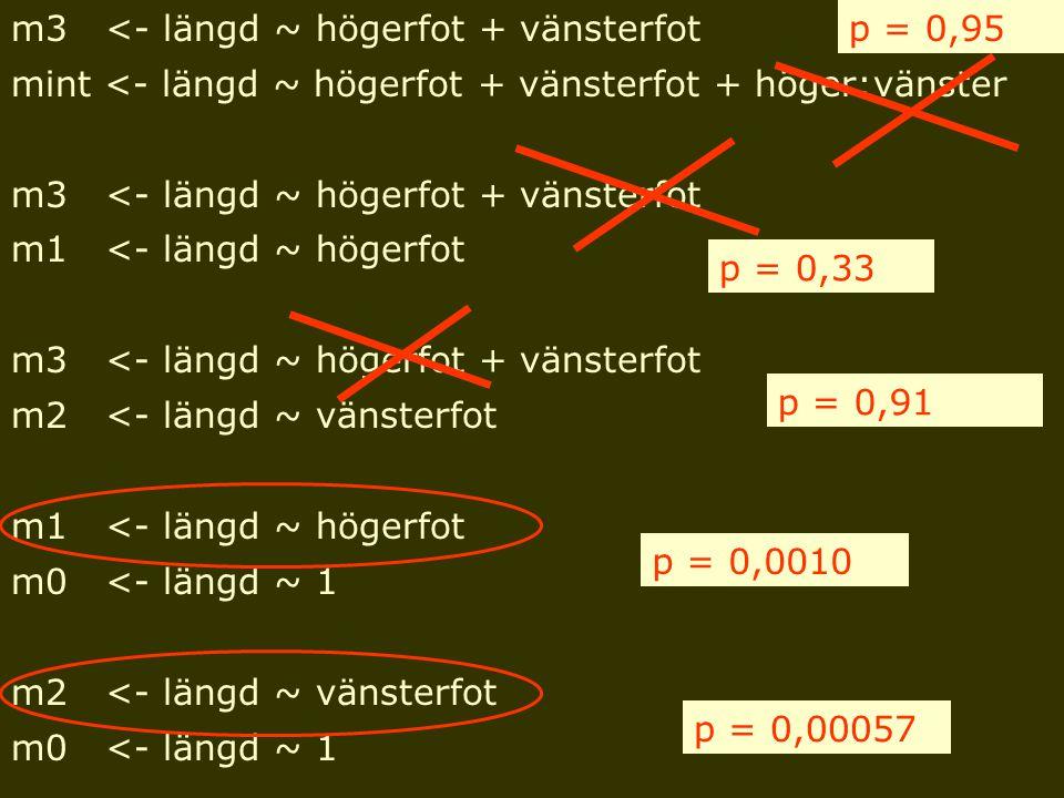 m3 <- längd ~ högerfot + vänsterfot mint <- längd ~ högerfot + vänsterfot + höger:vänster m3 <- längd ~ högerfot + vänsterfot m1 <- längd ~ högerfot m