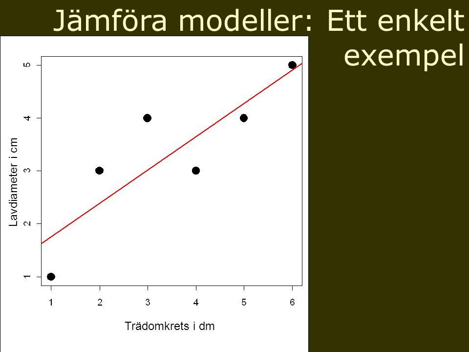 Jämföra modeller: Ett enkelt exempel Trädomkrets i dm Lavdiameter i cm