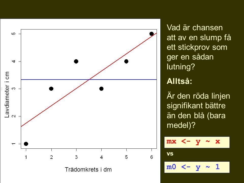 Vad är chansen att av en slump få ett stickprov som ger en sådan lutning? Alltså: Är den röda linjen signifikant bättre än den blå (bara medel)? mx <-