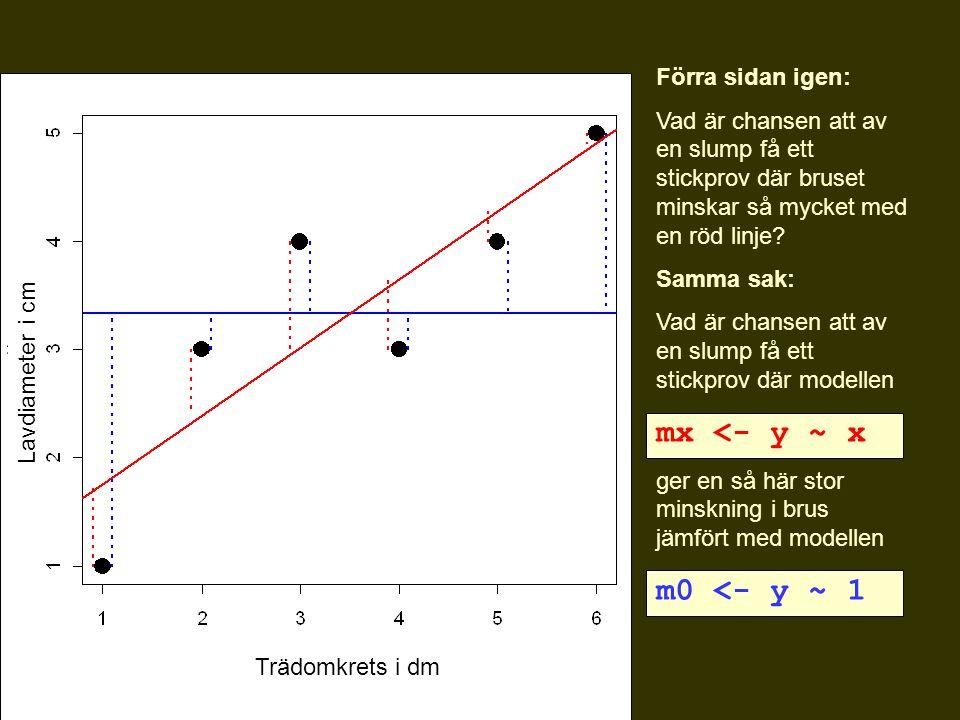 Förra sidan igen: Vad är chansen att av en slump få ett stickprov där bruset minskar så mycket med en röd linje? Samma sak: Vad är chansen att av en s