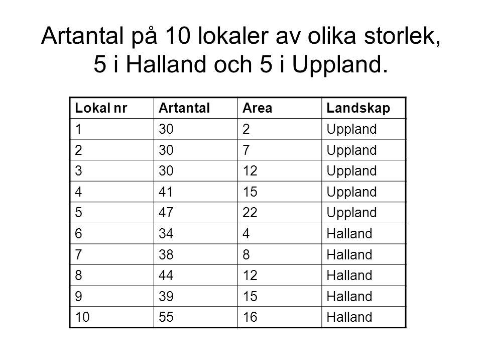 Artantal på 10 lokaler av olika storlek, 5 i Halland och 5 i Uppland. Lokal nrArtantalAreaLandskap 1302Uppland 2307Uppland 33012Uppland 44115Uppland 5