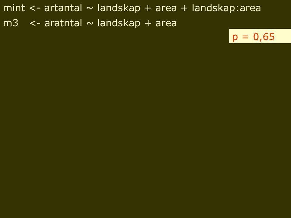 mint <- artantal ~ landskap + area + landskap:area m3 <- aratntal ~ landskap + area p = 0,65
