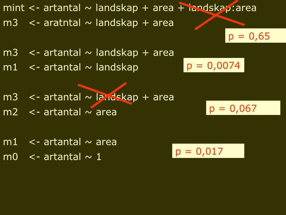 mint <- artantal ~ landskap + area + landskap:area m3 <- aratntal ~ landskap + area m3 <- artantal ~ landskap + area m1 <- artantal ~ landskap m3 <- a