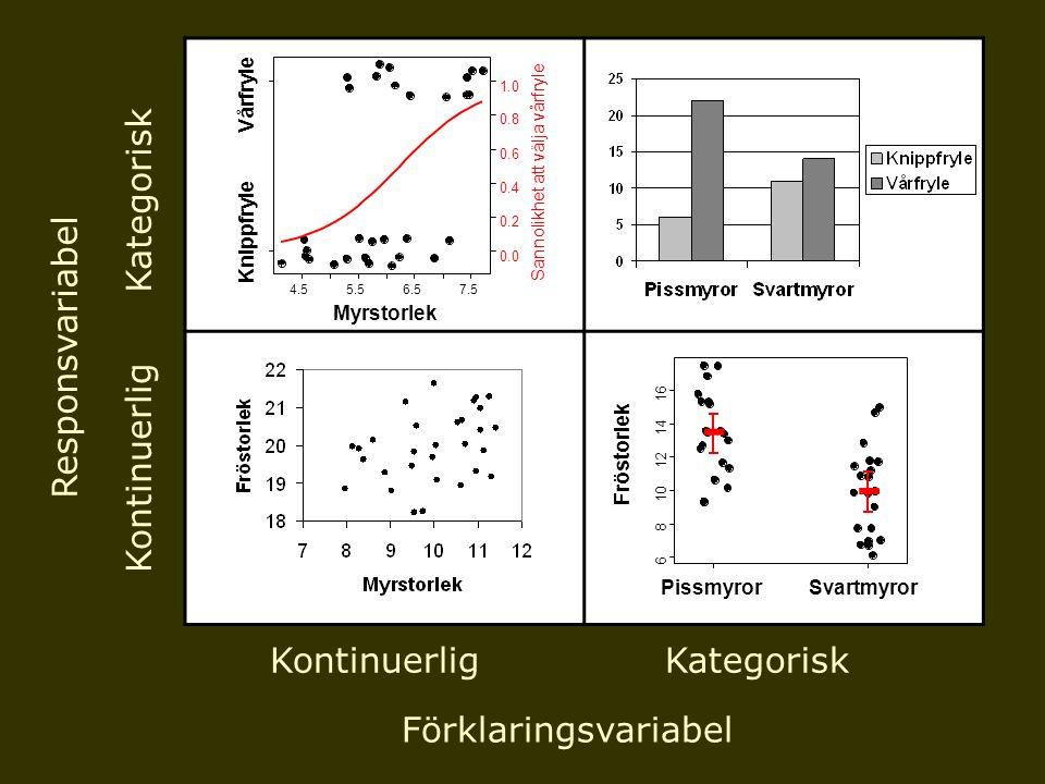 Hyfsat normalfördelade residualer 6810121416 10 15 20 25 30 35 Blomantal ~ Bladlängd Bladlängd i cm Blomantal Histogram över residualer Avstånd från regressionslinjen Antal datapunkter -15-10-50510 0 2 4 6 8 12