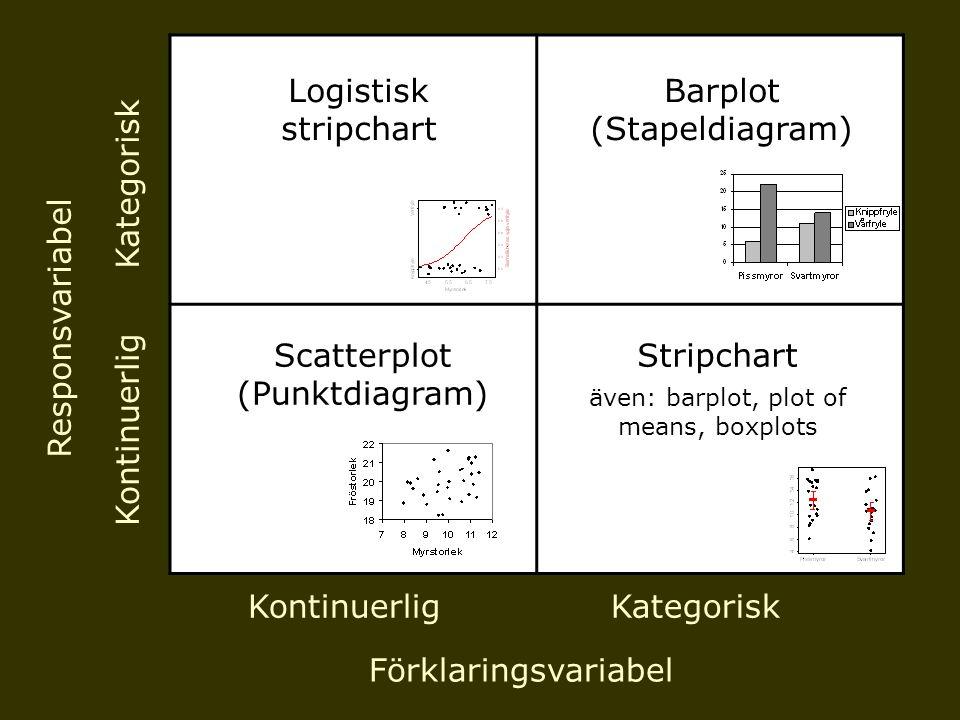KontinuerligKategorisk Kontinuerlig Kategorisk Förklaringsvariabel Responsvariabel Scatterplot (Punktdiagram) Barplot (Stapeldiagram) Stripchart även: