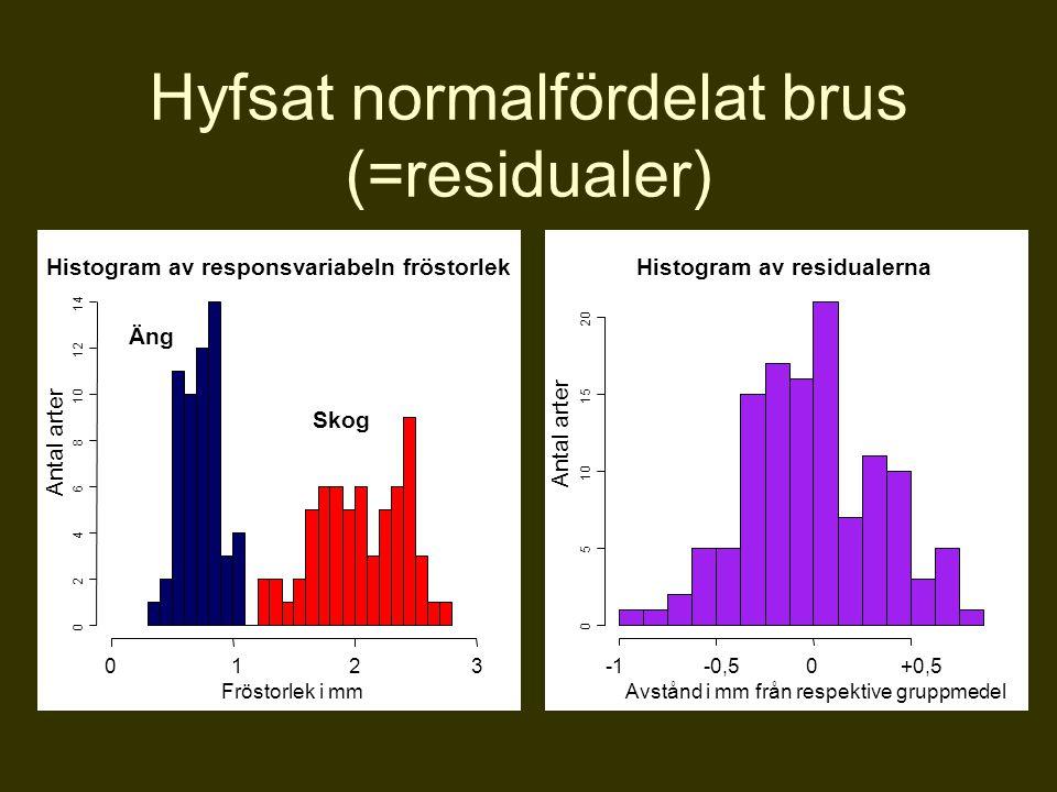 Hyfsat normalfördelat brus (=residualer) Histogram av responsvariabeln fröstorlek Fröstorlek i mm Antal arter 0123 0 2 4 6 8 10 12 14 Äng Skog -0,50+0
