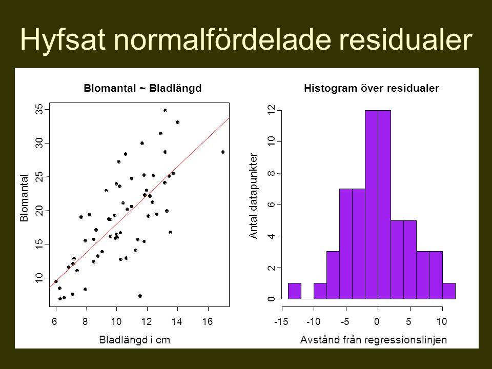 Hyfsat normalfördelade residualer 6810121416 10 15 20 25 30 35 Blomantal ~ Bladlängd Bladlängd i cm Blomantal Histogram över residualer Avstånd från r