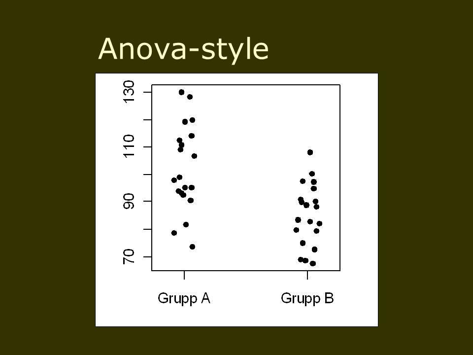 Anova-style
