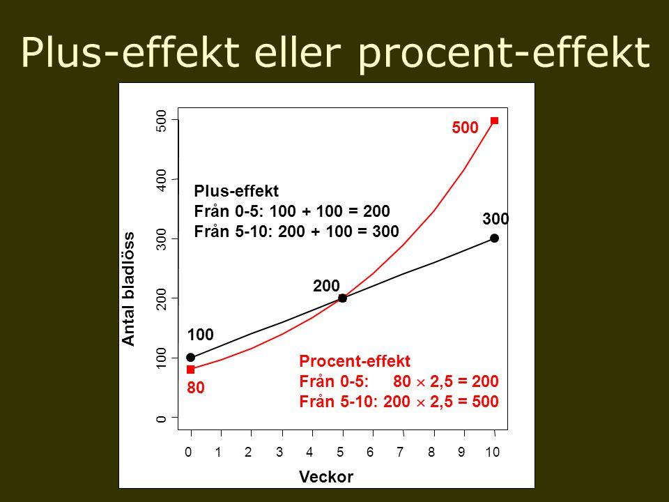 200 012345678910 0 100 200 300 400 500 x y 300 100 80 500 Procent-effekt Från 0-5: 80  2,5 = 200 Från 5-10: 200  2,5 = 500 Plus-effekt Från 0-5: 100