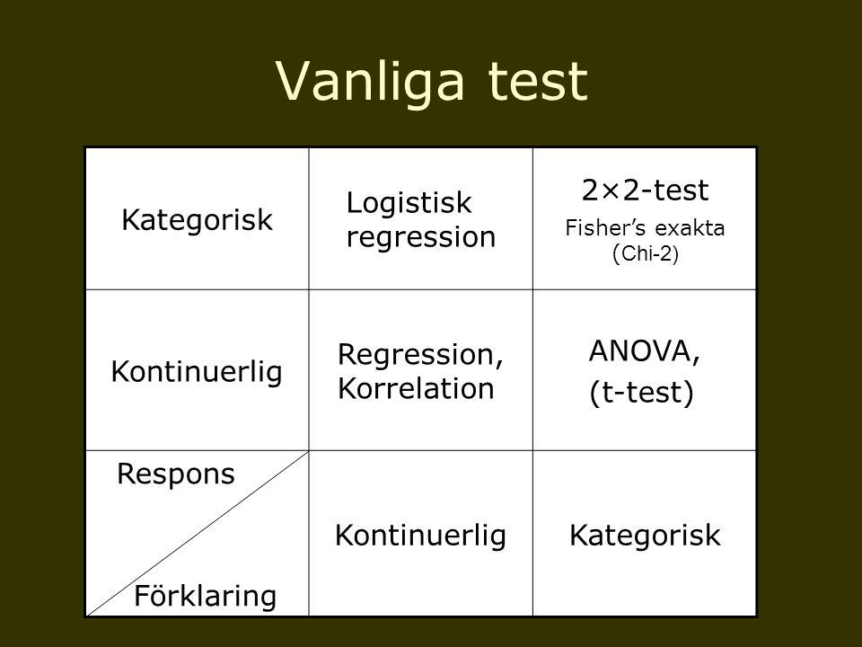 Kontinuerlig Regression, Korrelation ANOVA, (t-test) Respons Förklaring KontinuerligKategorisk En kontinuerlig responsvariabel & en eller flera förklaringsvariabler  Generell linjär modell +