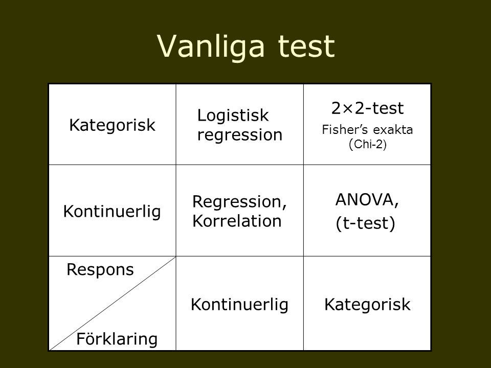 Kategorisk Logistisk regression 2×2-test Fisher's exakta ( Chi-2) Kontinuerlig Regression, Korrelation ANOVA, (t-test) Respons Förklaring Kontinuerlig