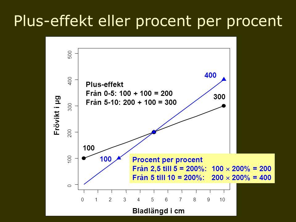 Plus-effekt eller procent per procent x y 012345678910 0 100 200 300 400 500 Frövikt i μ g Bladlängd i cm 300 100 400 Procent per procent Från 2,5 til