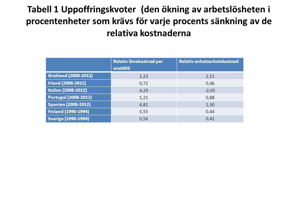 Tabell 1 Uppoffringskvoter (den ökning av arbetslösheten i procentenheter som krävs för varje procents sänkning av de relativa kostnaderna Relativ lönekostnad per anställd Relativ enhetsarbetskostnad Grekland (2008-2012) 1,232,11 Irland (2008-2012) 0,720,46 Italien (2008-2012) 4,29-2,05 Portugal (2008-2012) 1,210,88 Spanien (2008-2012) 4,811,30 Finland (1990-1994)0,550,44 Sverige (1990-1994)0,560,41