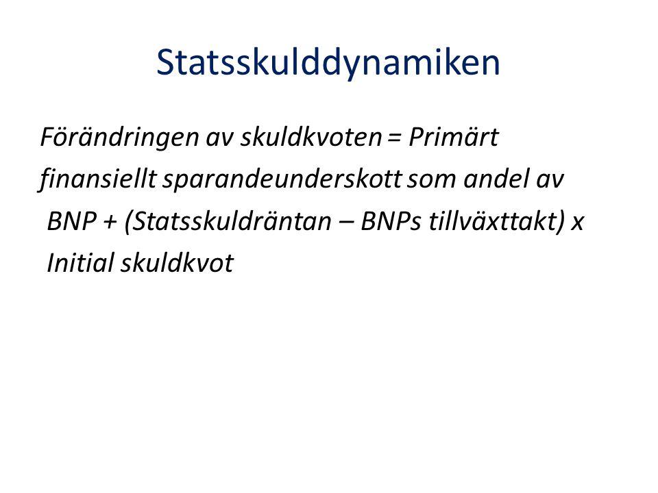 Statsskulddynamiken Förändringen av skuldkvoten = Primärt finansiellt sparandeunderskott som andel av BNP + (Statsskuldräntan – BNPs tillväxttakt) x Initial skuldkvot