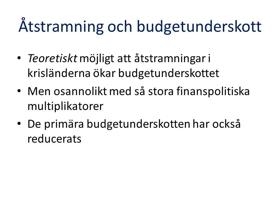 Åtstramning och budgetunderskott Teoretiskt möjligt att åtstramningar i krisländerna ökar budgetunderskottet Men osannolikt med så stora finanspolitiska multiplikatorer De primära budgetunderskotten har också reducerats