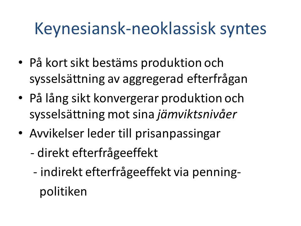 Keynesiansk-neoklassisk syntes På kort sikt bestäms produktion och sysselsättning av aggregerad efterfrågan På lång sikt konvergerar produktion och sy
