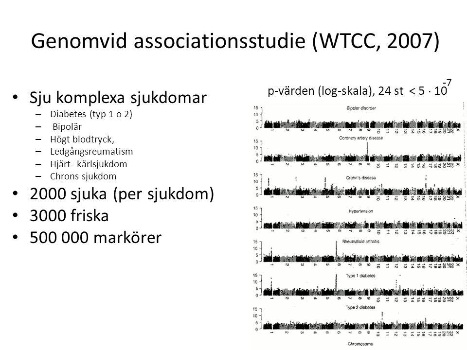 Genomvid associationsstudie (WTCC, 2007) Sju komplexa sjukdomar – Diabetes (typ 1 o 2) – Bipolär – Högt blodtryck, – Ledgångsreumatism – Hjärt- kärlsj