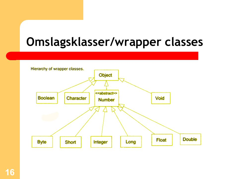 16 Omslagsklasser/wrapper classes