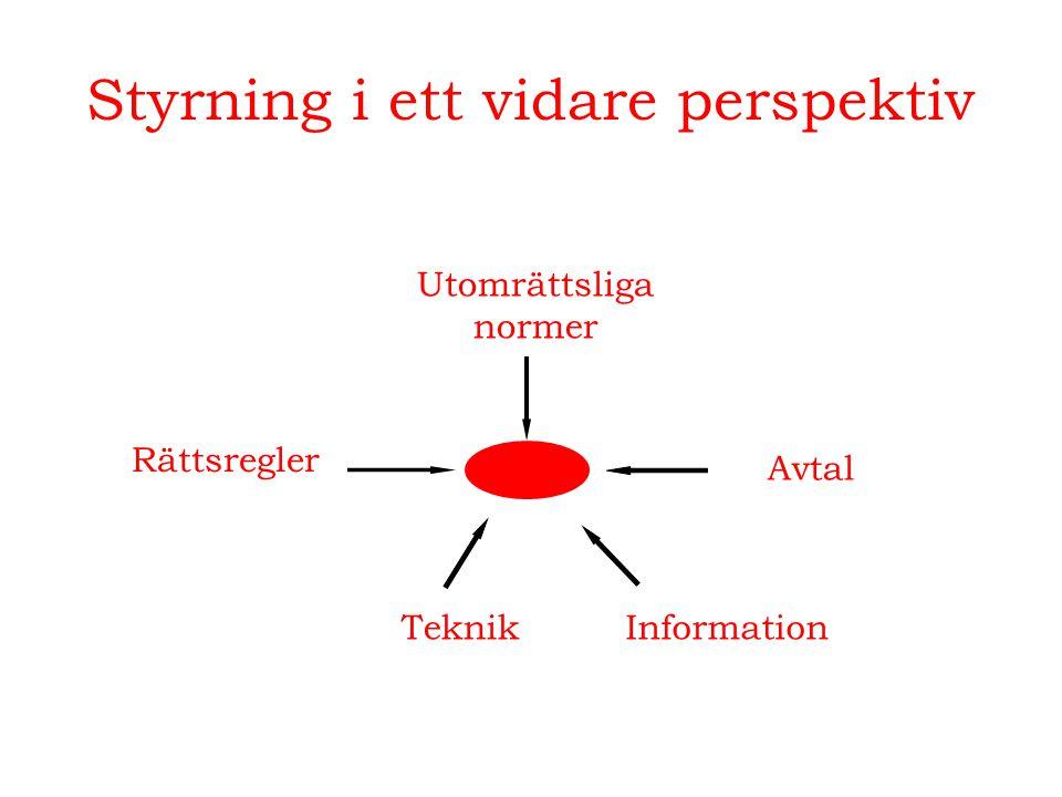 Styrning i ett vidare perspektiv Rättsregler Teknik Avtal Utomrättsliga normer Information