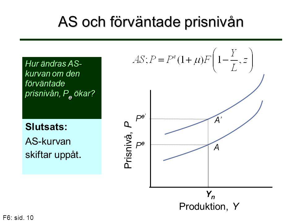 F6: sid. 10 AS och förväntade prisnivån Slutsats: AS-kurvan skiftar uppåt. Hur ändras AS- kurvan om den förväntade prisnivån, P e ökar? Pe'Pe' A' Prod