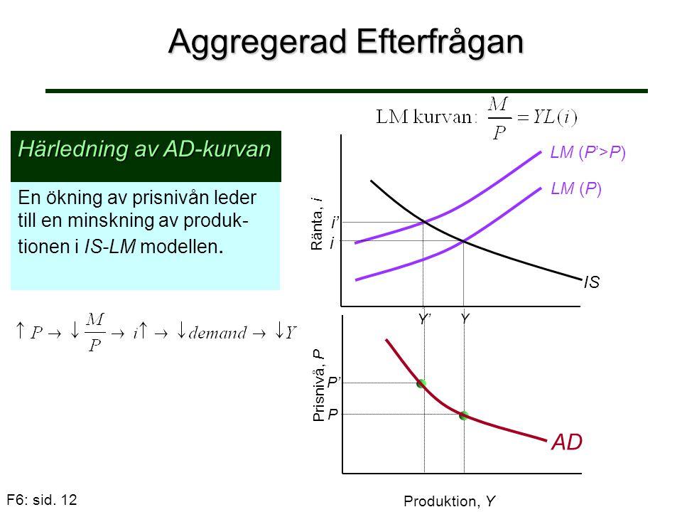 F6: sid. 12 Aggregerad Efterfrågan En ökning av prisnivån leder till en minskning av produk- tionen i IS-LM modellen. Härledning av AD-kurvan Y' LM (P