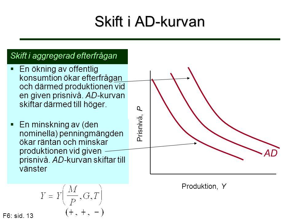 F6: sid. 13 Skift i AD-kurvan   En ökning av offentlig konsumtion ökar efterfrågan och därmed produktionen vid en given prisnivå. AD-kurvan skiftar