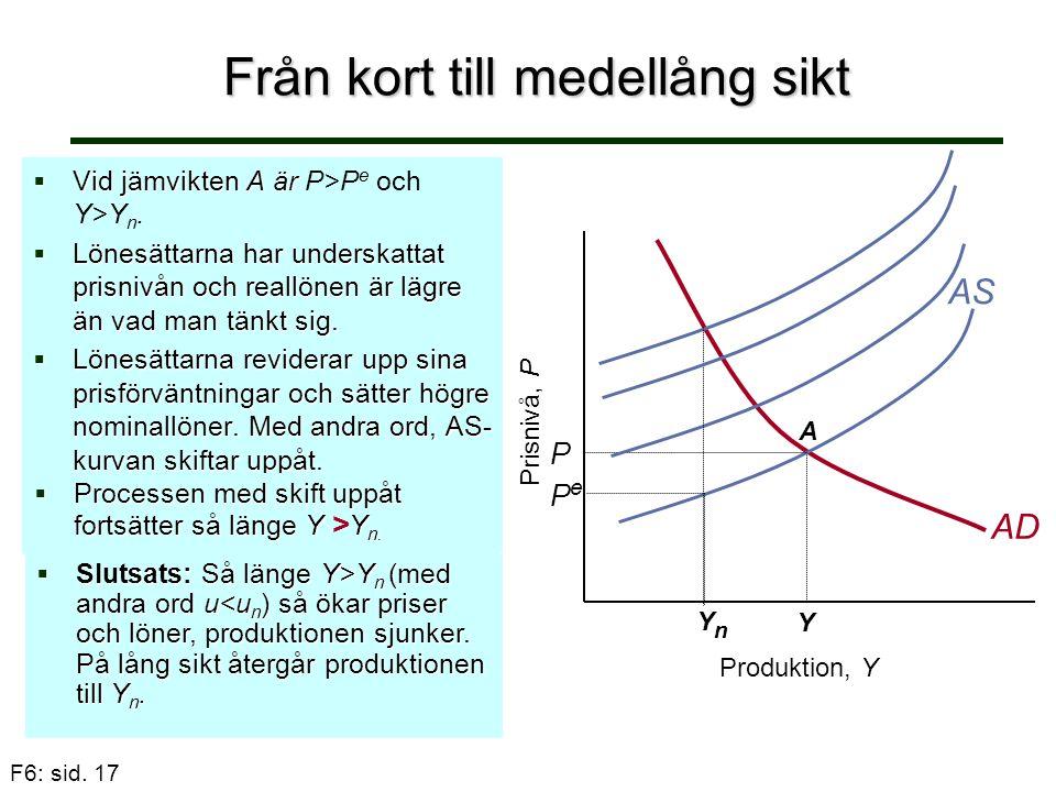 F6: sid. 17 Från kort till medellång sikt  Vid jämvikten A är  Vid jämvikten A är P>P e och Y>Y n.  Lönesättarna har underskattat prisnivån och rea