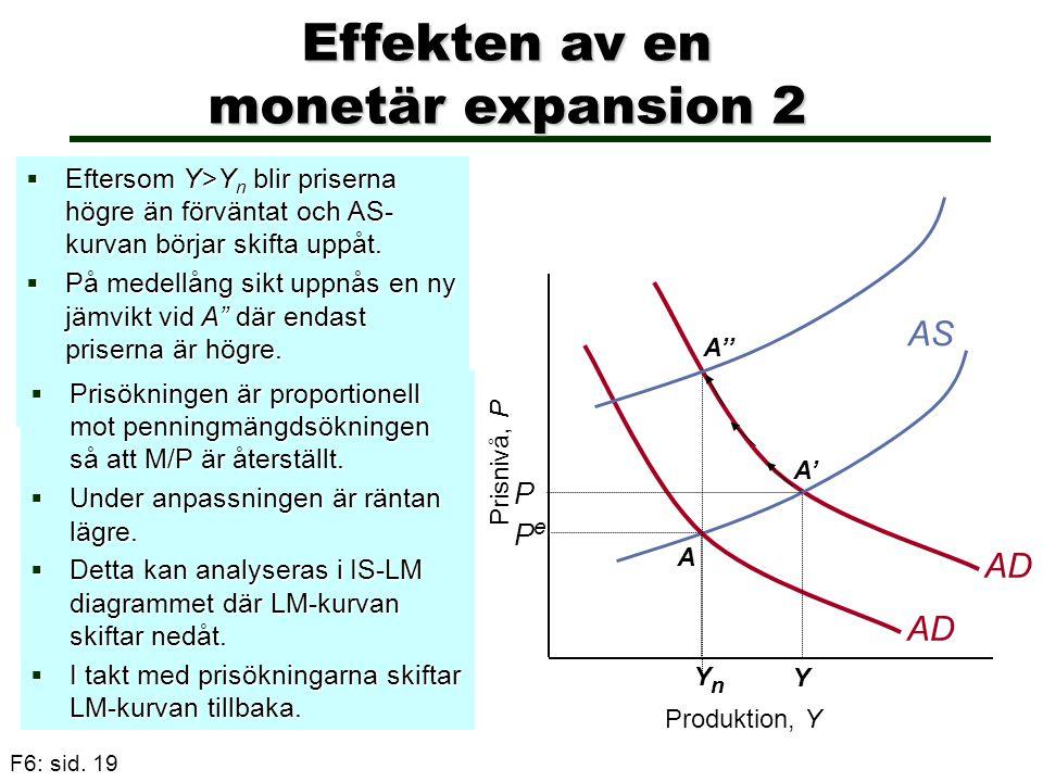 F6: sid. 19 Effekten av en monetär expansion 2  Eftersom Y>Y n blir priserna högre än förväntat och AS- kurvan börjar skifta uppåt.  På medellång si