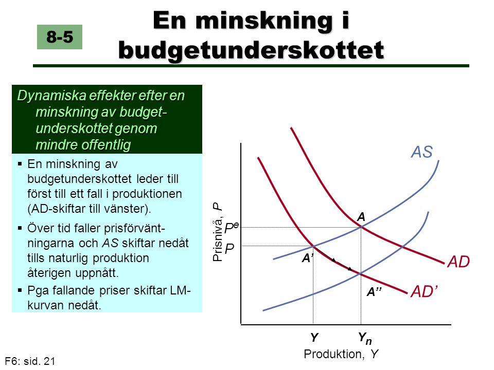 F6: sid. 21 P AD' A' En minskning i budgetunderskottet Dynamiska effekter efter en minskning av budget- underskottet genom mindre offentlig konsumtion