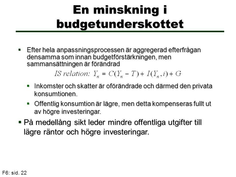 F6: sid. 22 En minskning i budgetunderskottet  Efter hela anpassningsprocessen är aggregerad efterfrågan densamma som innan budgetförstärkningen, men