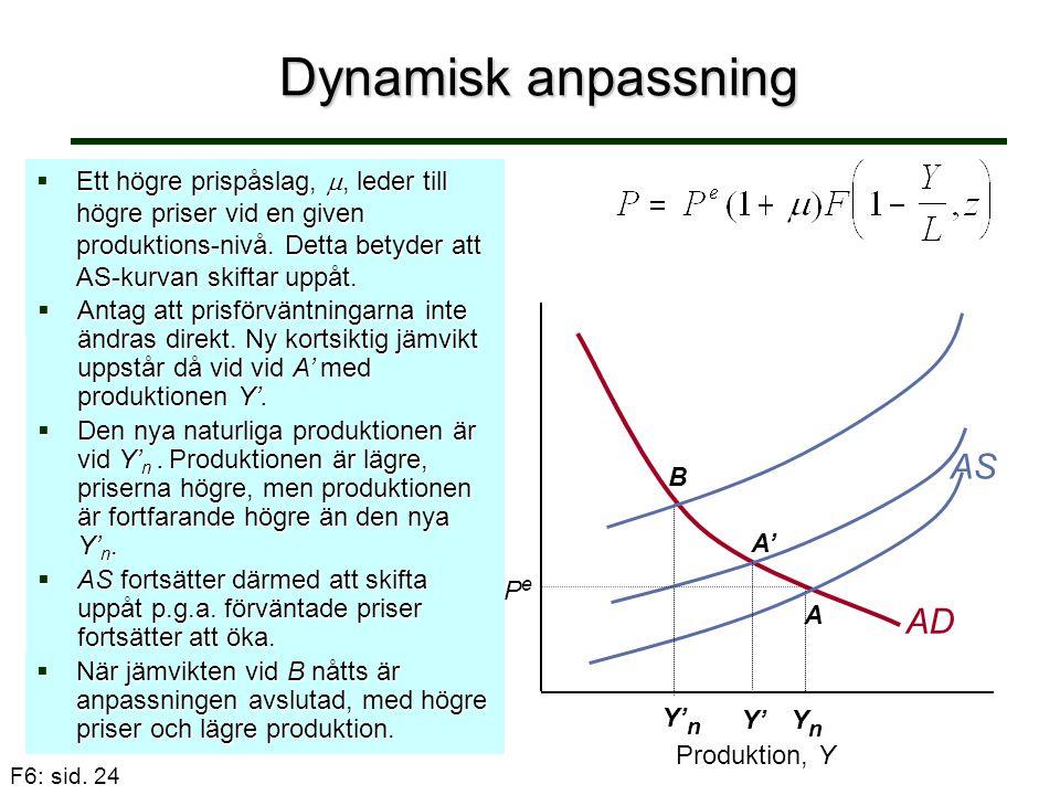 F6: sid. 24 Dynamisk anpassning  Ett högre prispåslag, , leder till högre priser vid en given produktions-nivå. Detta betyder att AS-kurvan skiftar