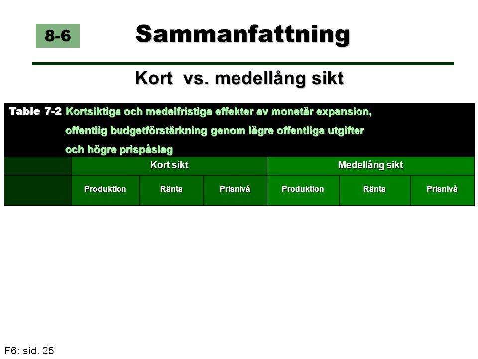 F6: sid. 25 Sammanfattning Kort vs. medellång sikt 8-6