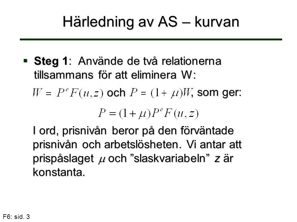 F6: sid. 3 Härledning av AS – kurvan  Steg 1: Använde de två relationerna tillsammans för att eliminera W: och, som ger: I ord, prisnivån beror på de