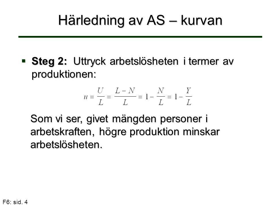 F6: sid. 4 Härledning av AS – kurvan  Steg 2: Uttryck arbetslösheten i termer av produktionen: Som vi ser, givet mängden personer i arbetskraften, hö