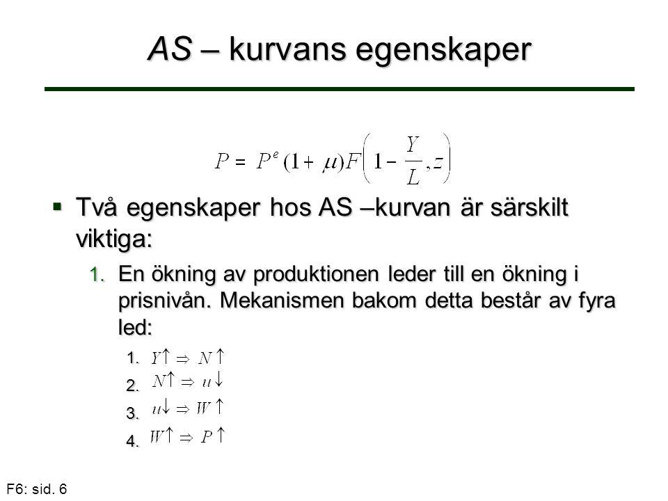 F6: sid. 6 AS – kurvans egenskaper  Två egenskaper hos AS –kurvan är särskilt viktiga: 1. En ökning av produktionen leder till en ökning i prisnivån.