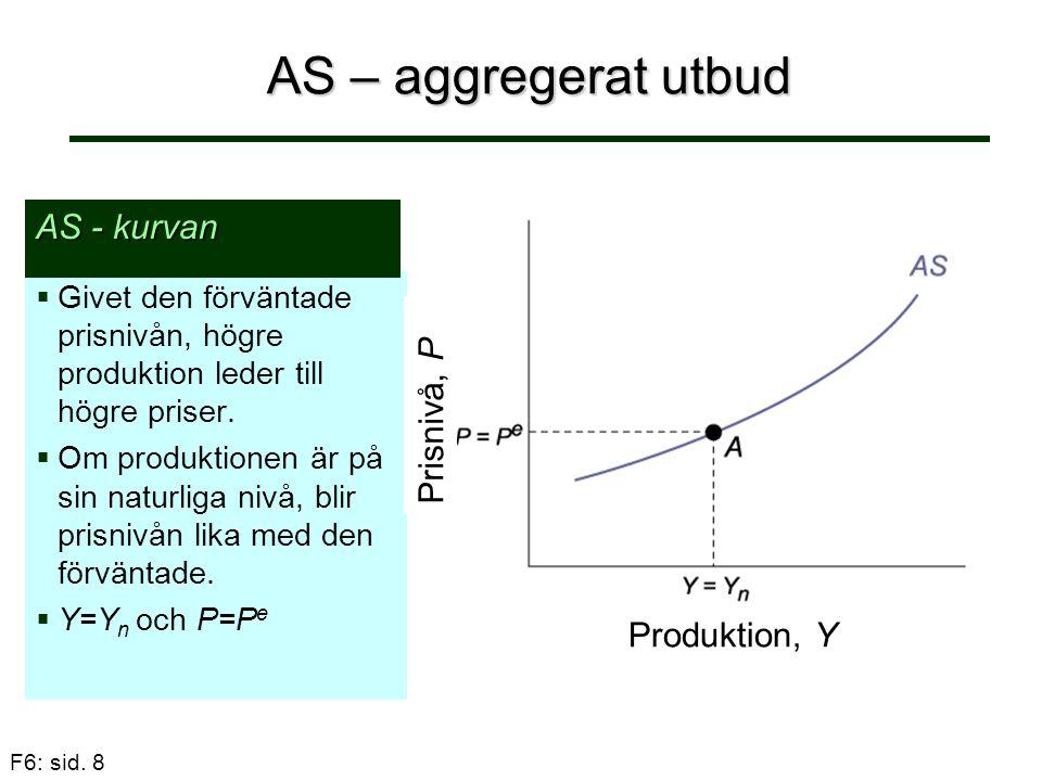 F6: sid. 8 AS – aggregerat utbud   Givet den förväntade prisnivån, högre produktion leder till högre priser.   Om produktionen är på sin naturliga