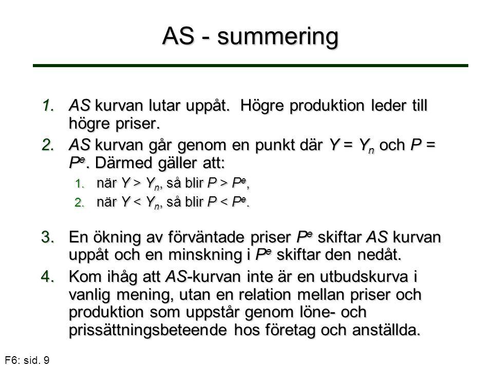 F6: sid. 9 AS - summering 1.AS kurvan lutar uppåt. Högre produktion leder till högre priser. 2.AS kurvan går genom en punkt där Y = Y n och P = P e. D