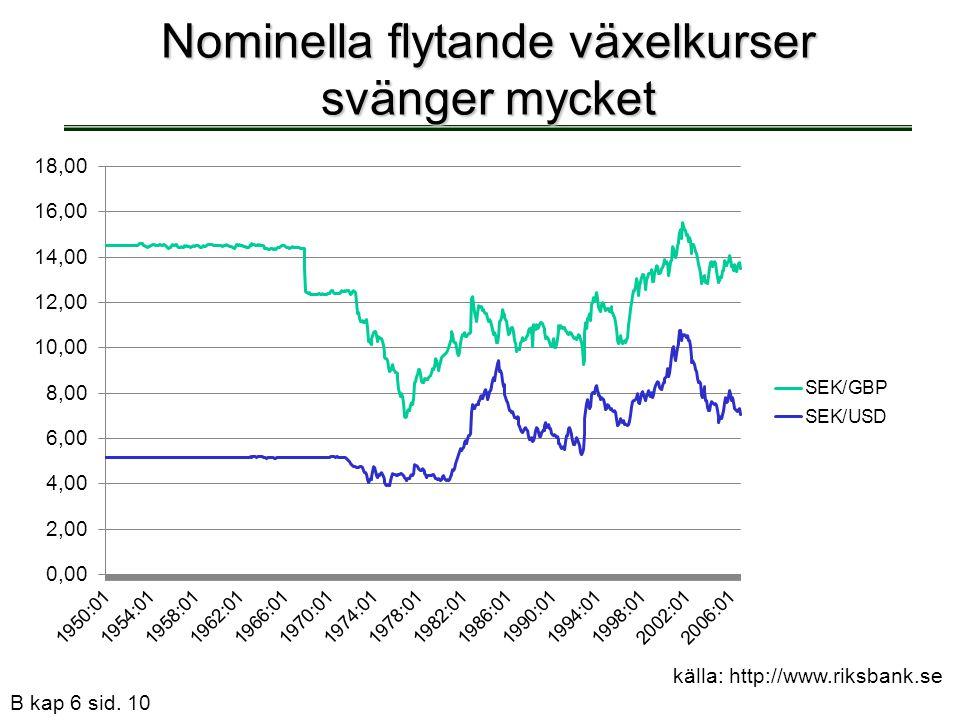 B kap 6 sid. 10 Nominella flytande växelkurser svänger mycket källa: http://www.riksbank.se