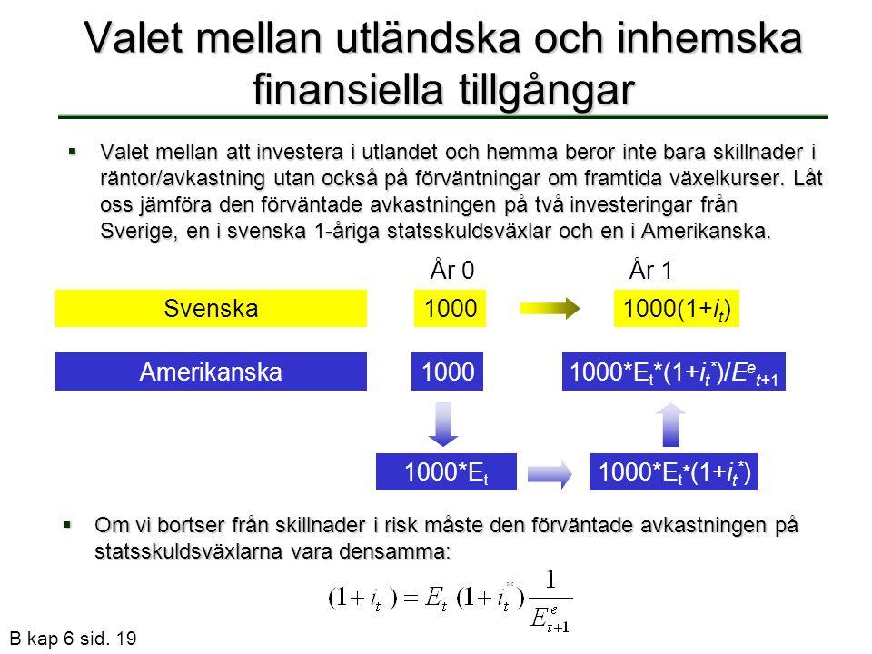 B kap 6 sid. 19 Valet mellan utländska och inhemska finansiella tillgångar  Valet mellan att investera i utlandet och hemma beror inte bara skillnade