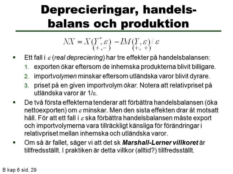 B kap 6 sid. 29 Deprecieringar, handels- balans och produktion  Ett fall i  (real depreciering) har tre effekter på handelsbalansen: 1. exporten öka
