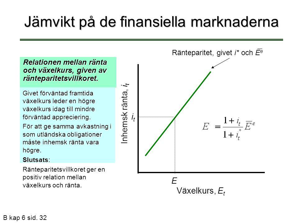 B kap 6 sid. 32 Jämvikt på de finansiella marknaderna Relationen mellan ränta och växelkurs, given av ränteparitetsvillkoret. Givet förväntad framtida