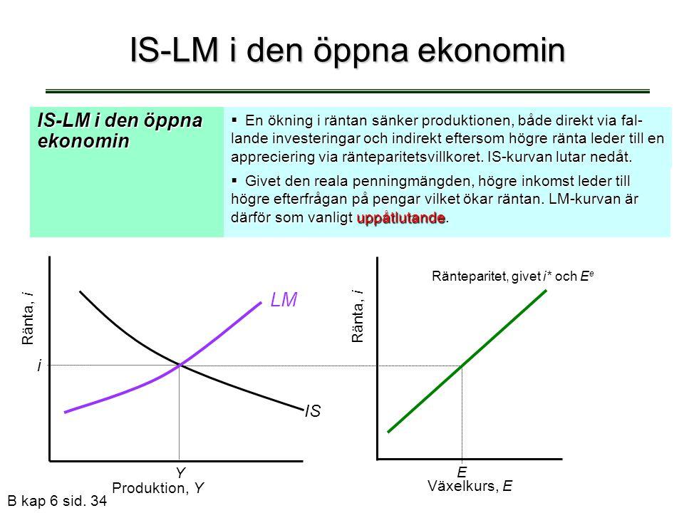 B kap 6 sid. 34 IS-LM i den öppna ekonomin  En ökning i räntan sänker produktionen, både direkt via fal- lande investeringar och indirekt eftersom hö