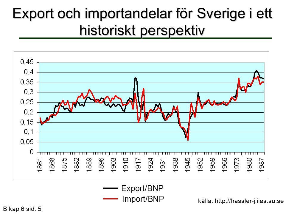 B kap 6 sid. 5 Export och importandelar för Sverige i ett historiskt perspektiv Export/BNP Import/BNP källa: http://hassler-j.iies.su.se