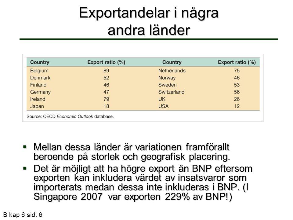 B kap 6 sid. 6 Exportandelar i några andra länder  Mellan dessa länder är variationen framförallt beroende på storlek och geografisk placering.  Det