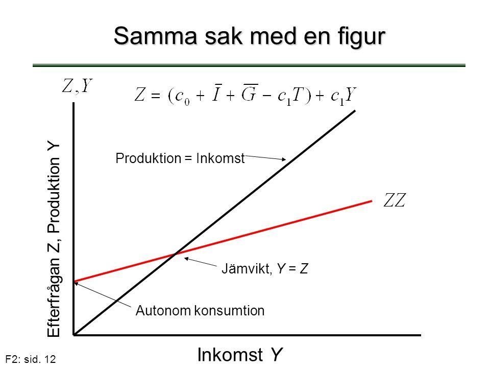 F2: sid. 12 Samma sak med en figur Inkomst Y Efterfrågan Z, Produktion Y Autonom konsumtion Produktion = Inkomst Jämvikt, Y = Z