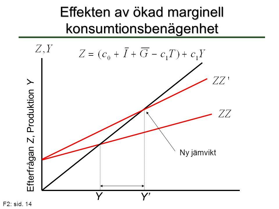 F2: sid. 14 Effekten av ökad marginell konsumtionsbenägenhet Y Efterfrågan Z, Produktion Y Ny jämvikt Y'