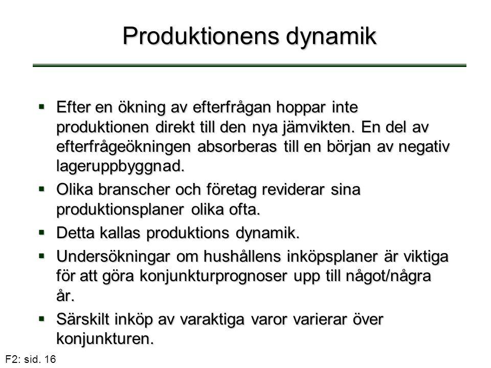 F2: sid. 16 Produktionens dynamik  Efter en ökning av efterfrågan hoppar inte produktionen direkt till den nya jämvikten. En del av efterfrågeökninge